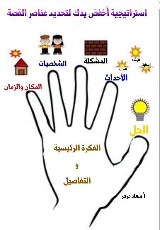 Pin By Soad Mizher On استراتيجيات التعليم Learning Arabic Arabic Kids Learn Arabic Language