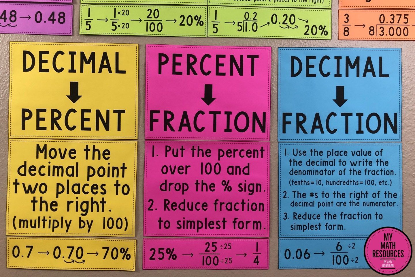 Percent Decimal And Fraction Conversions Posters Math