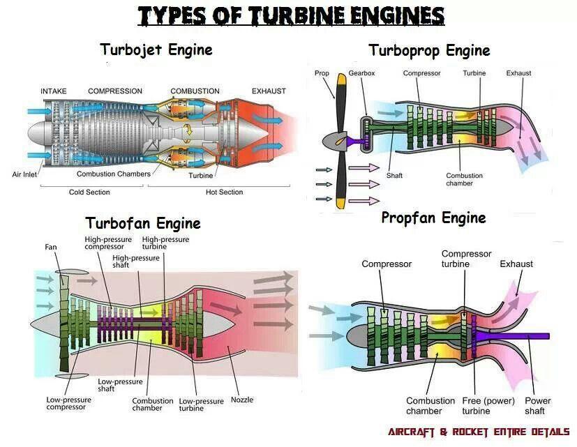 types of turbine engines aviation turbinas avion. Black Bedroom Furniture Sets. Home Design Ideas
