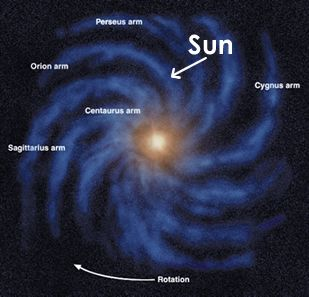 Picture of the Milky Way Galaxy  Labeled points include the Sun