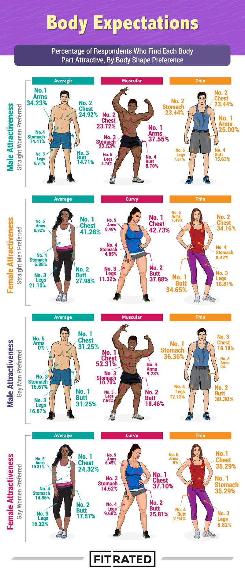 Photo of Study: Body Part Attractiveness