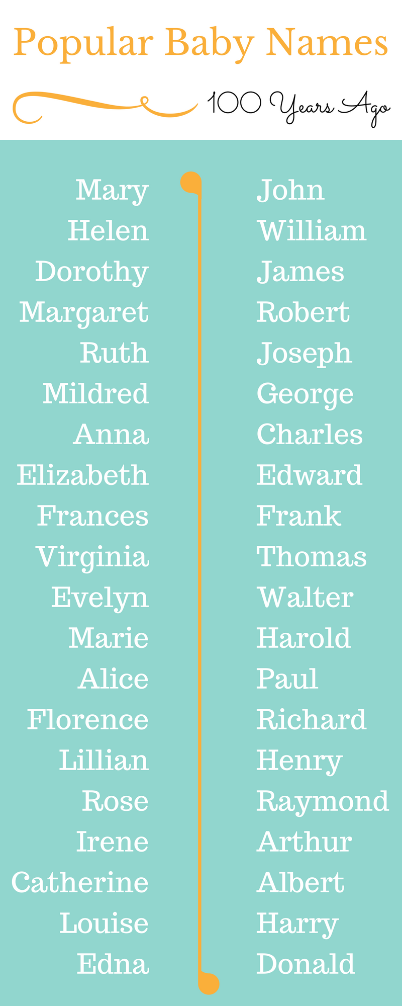 These were the most popular baby names exactly 100 years ago | Baby