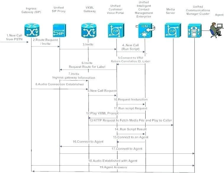 Call Flow Diagram Smart Wiring Diagrams O Free Templates Visio