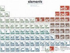 Wonderful Beautiful Periodic Table   Bing Images