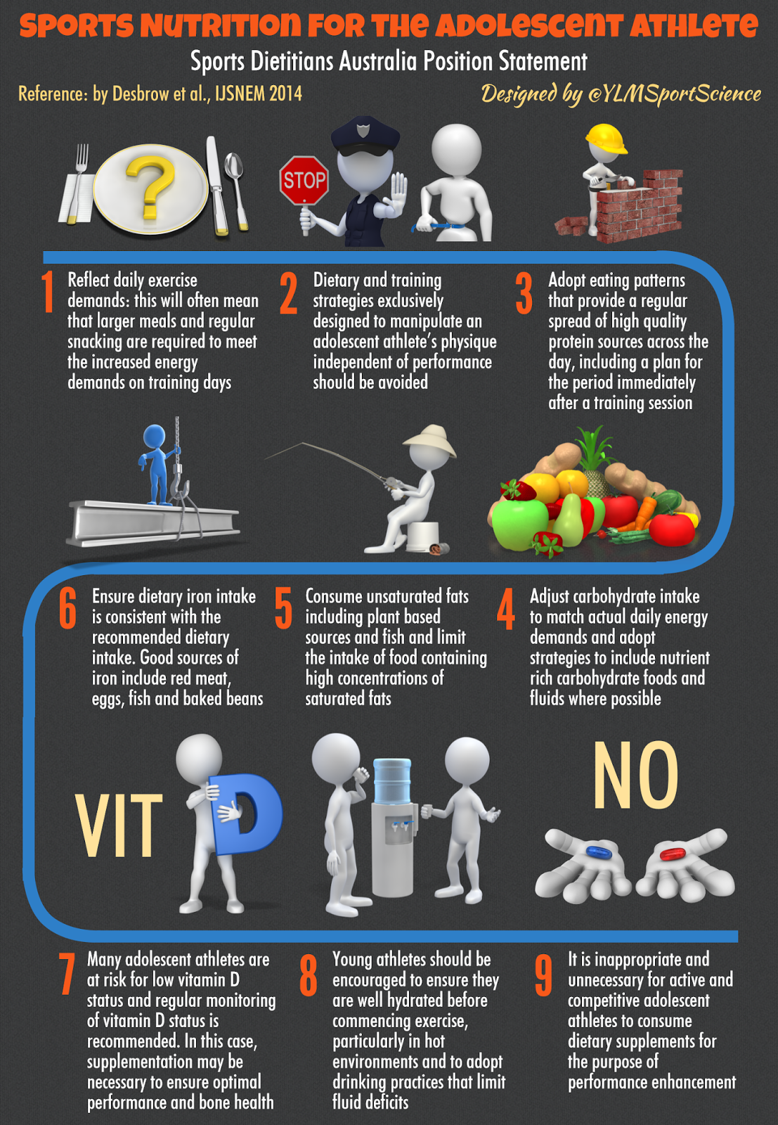 #Basics | Sports Nutrition for the Adolescent Athlete | By @YLMSportScience #athletenutrition