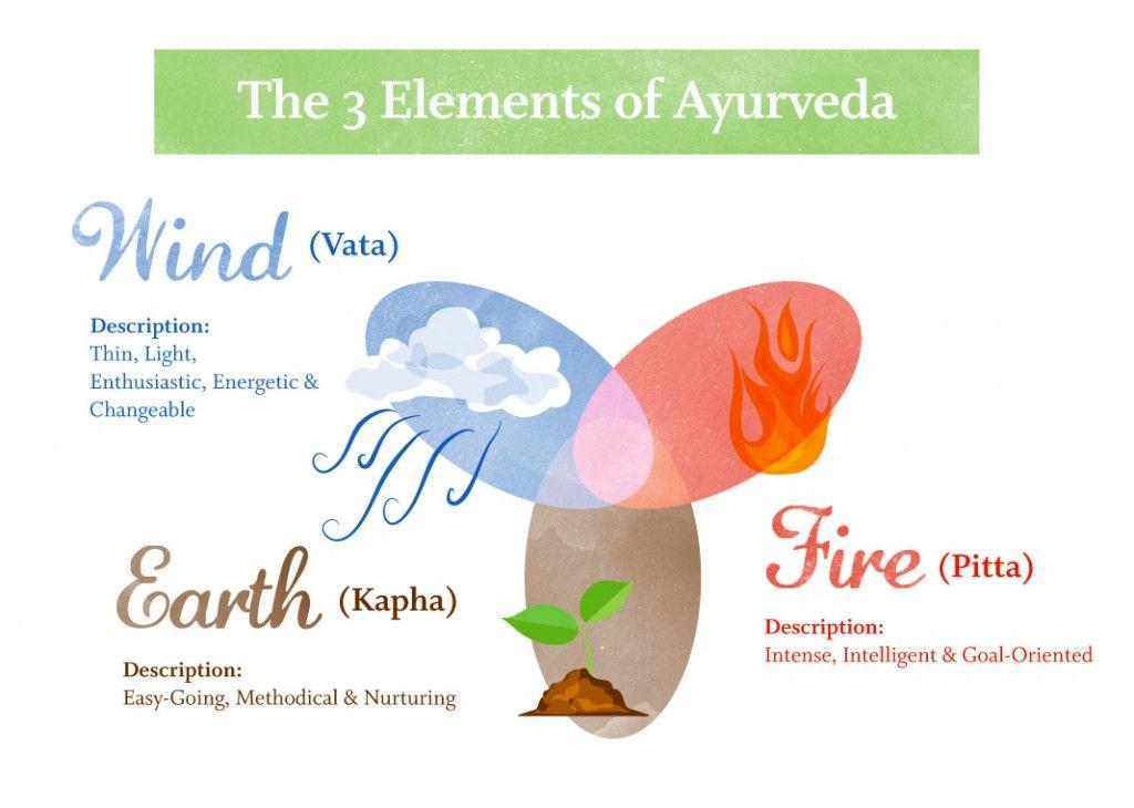 De Ayurveda leefwijze is gebaseerd op de natuur en seizoenen, en leert je om in balans te zijn met je jezelf, je voeding en de wereld om je heen.