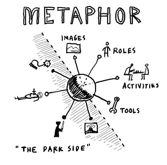 METAPHOR as a tool for thinking through ubicomp designs
