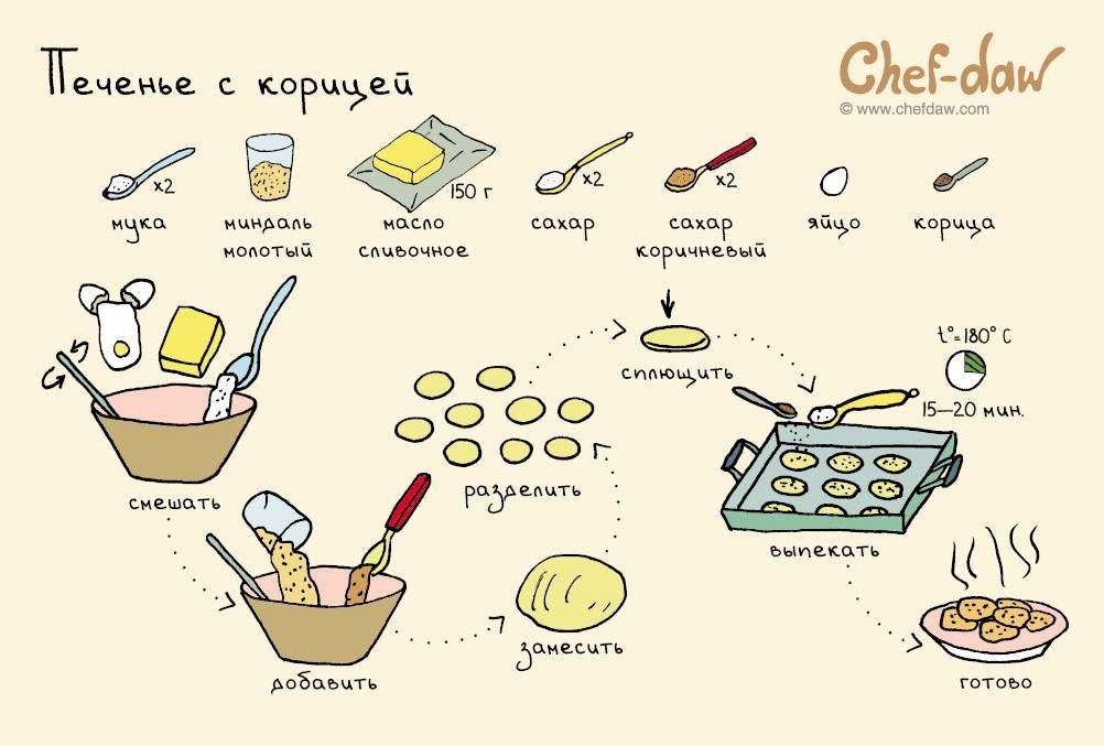 рецепты новые в картинках