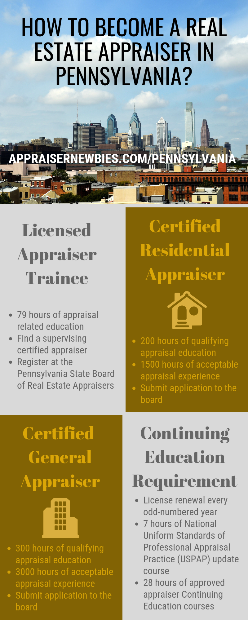 To Become A Real Estate Appraiser In Pennsylvania You Need To Fulfill The Education And Work Experience Requirement P Work Experience How To Become Appraisal