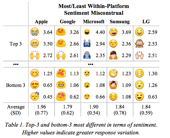 Science Reveals The Most Confusing Emoji Emoji Communication Methods Things To Think About