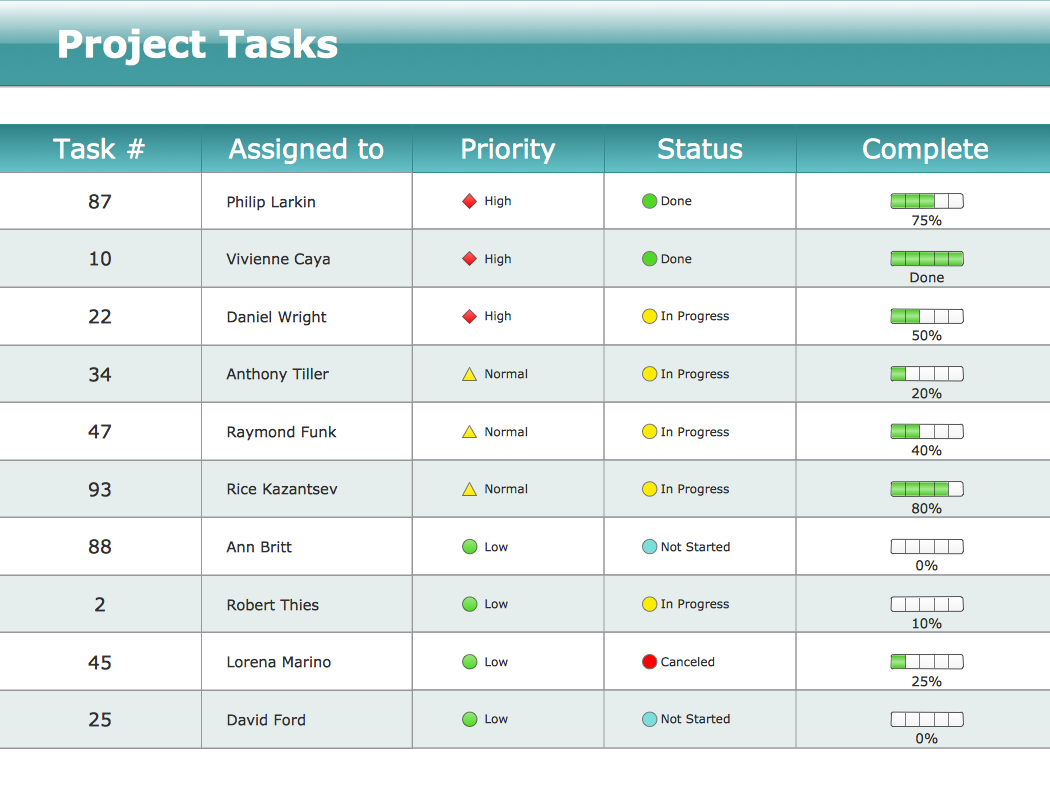 Team Status Report Dashboard Free Template Download  Agile Games