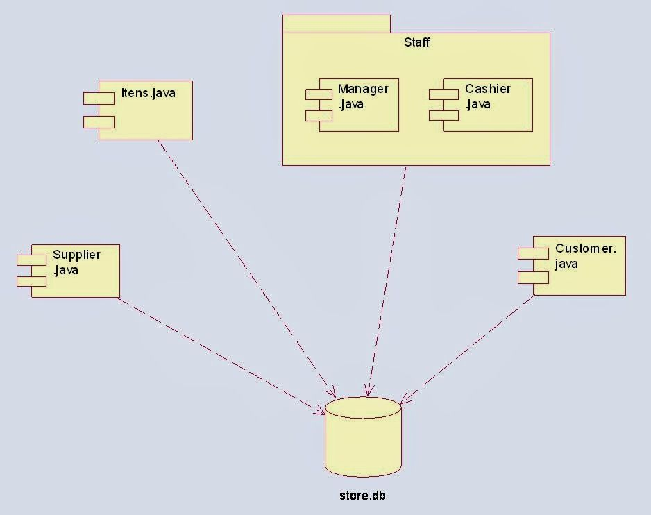 class diagram for online shopping system (With images ...
