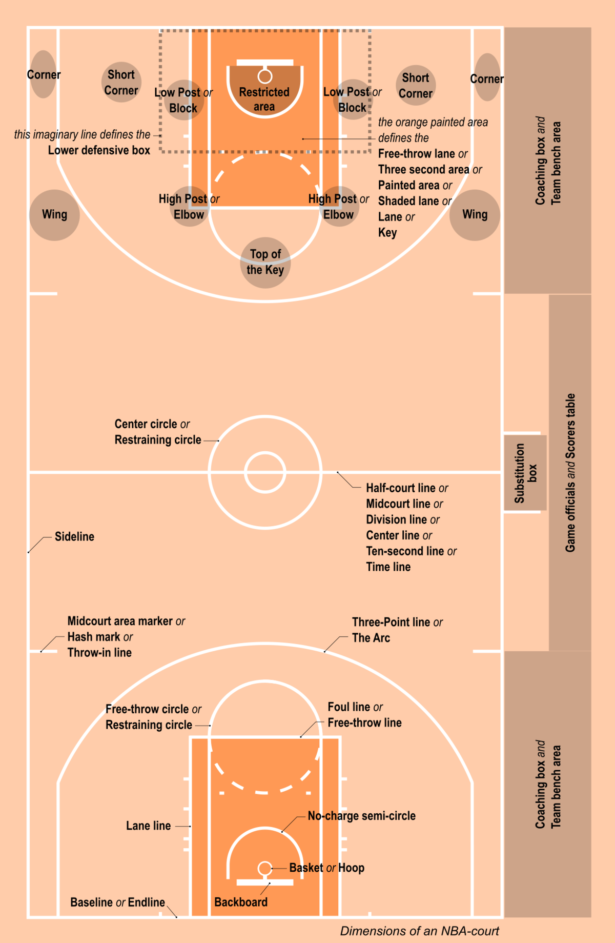 Glossary Of Basketball Terms Wikipedia Basketball Plays Basketball Court Measurements Simple Basketball Plays