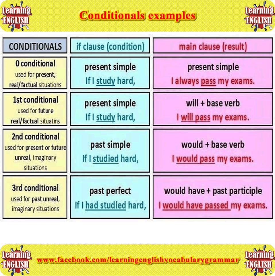 Conditional | English Grammar | EF