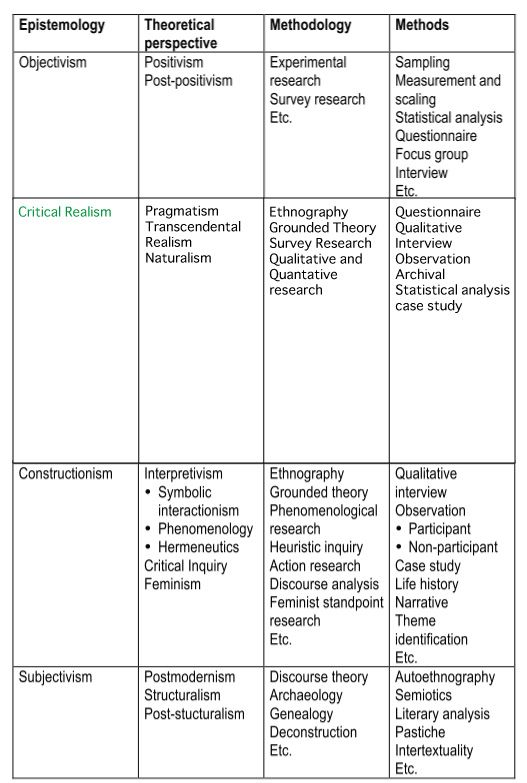 Criticalrealism Graph Philosophy Theories Research Methods Philosophy Of Science