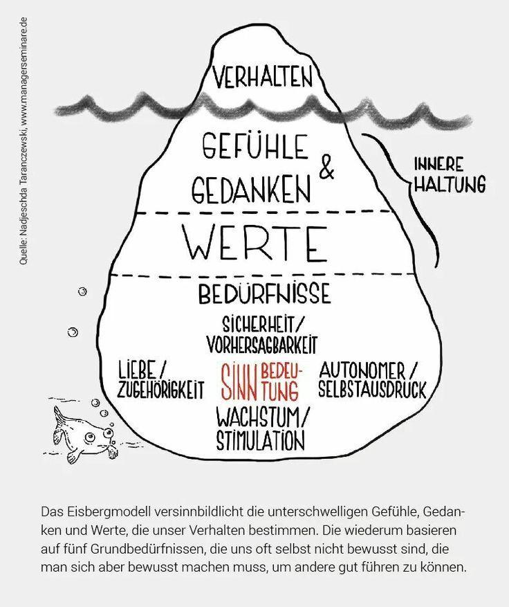 Der Eisberg | sketchnoting | Pinterest | Psychologie, Therapie et ...
