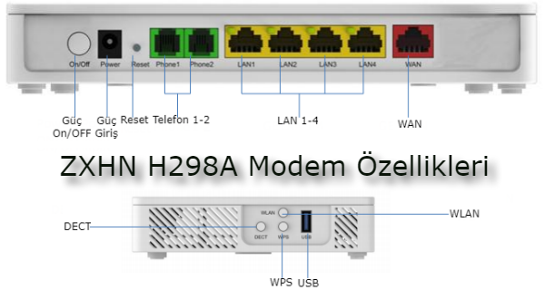 ZTE ZXHN H298A Modem Özellikleri | Yaparım Ben | Wi fi ve Fince