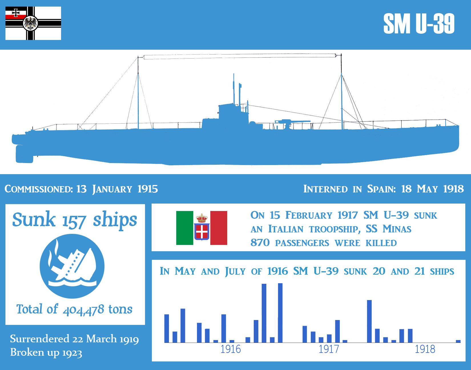 SM U-39 - Wikipedia | Ace : Naval | Mediterranean sea, Sink, Wwi