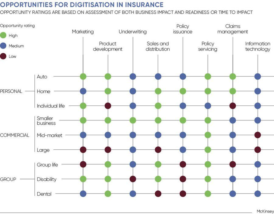 Opportunities For Digitisation In Insurance Business Impact