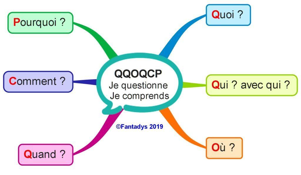 QQOQCP : une carte questions qui donne des réponses ...