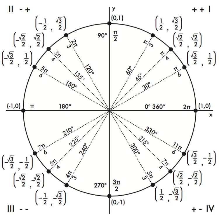 Unit Circle Free Large Images Math Formulas Math Vector Math Memes