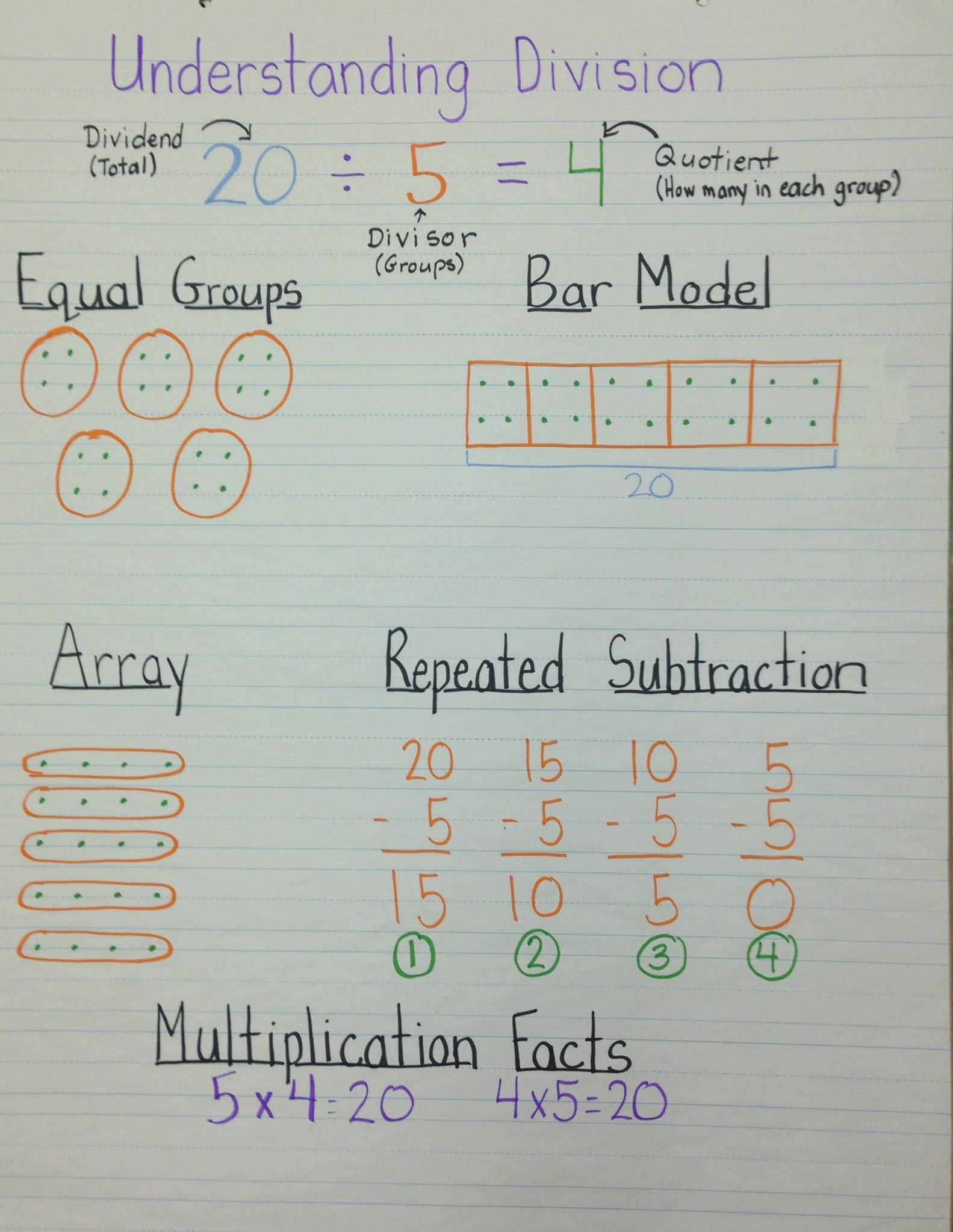 Worksheets 2 Digit Division Anchor Chart understanding division anchor chart teaching math chart