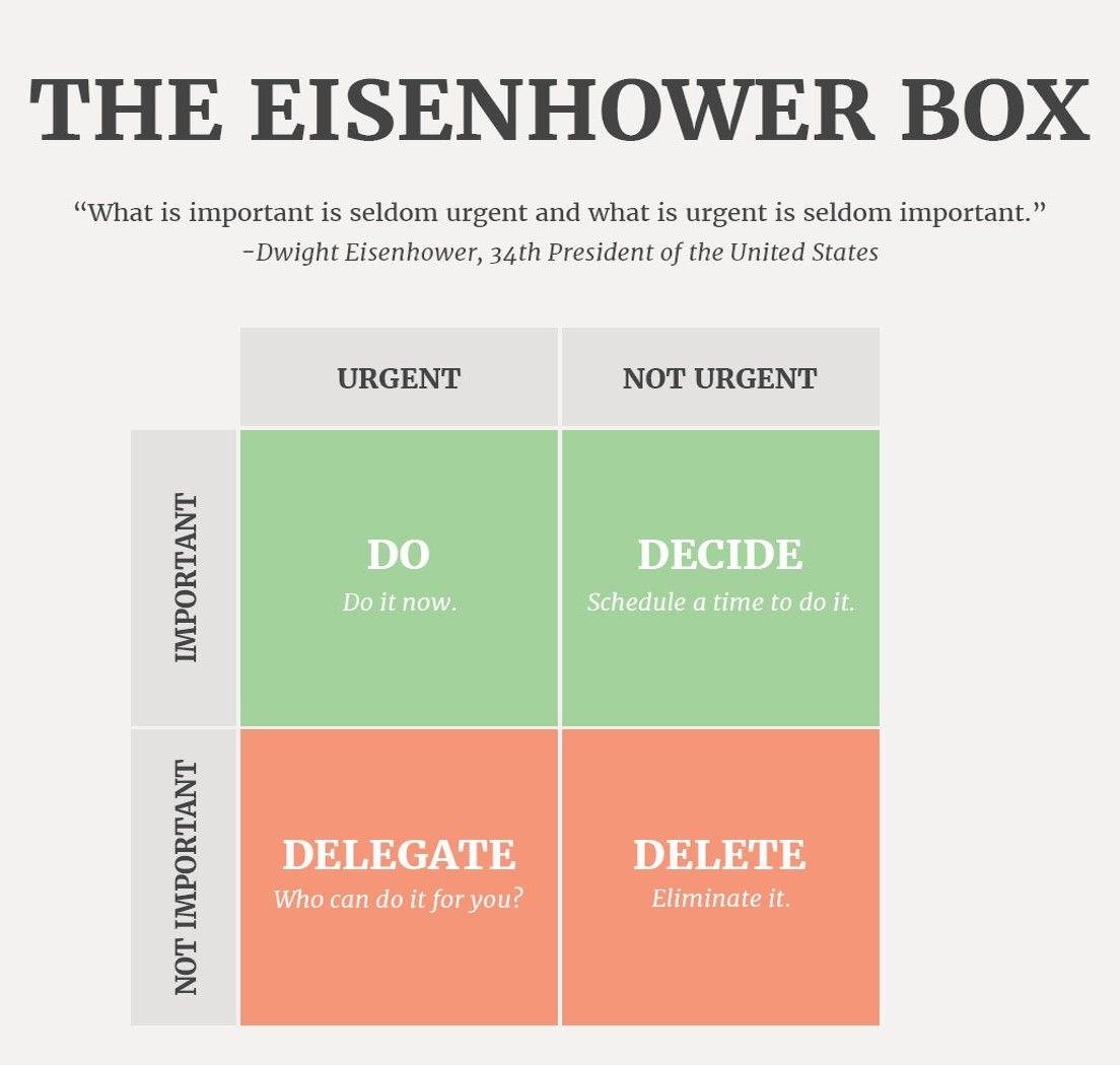 Image Result For Eisenhower Box