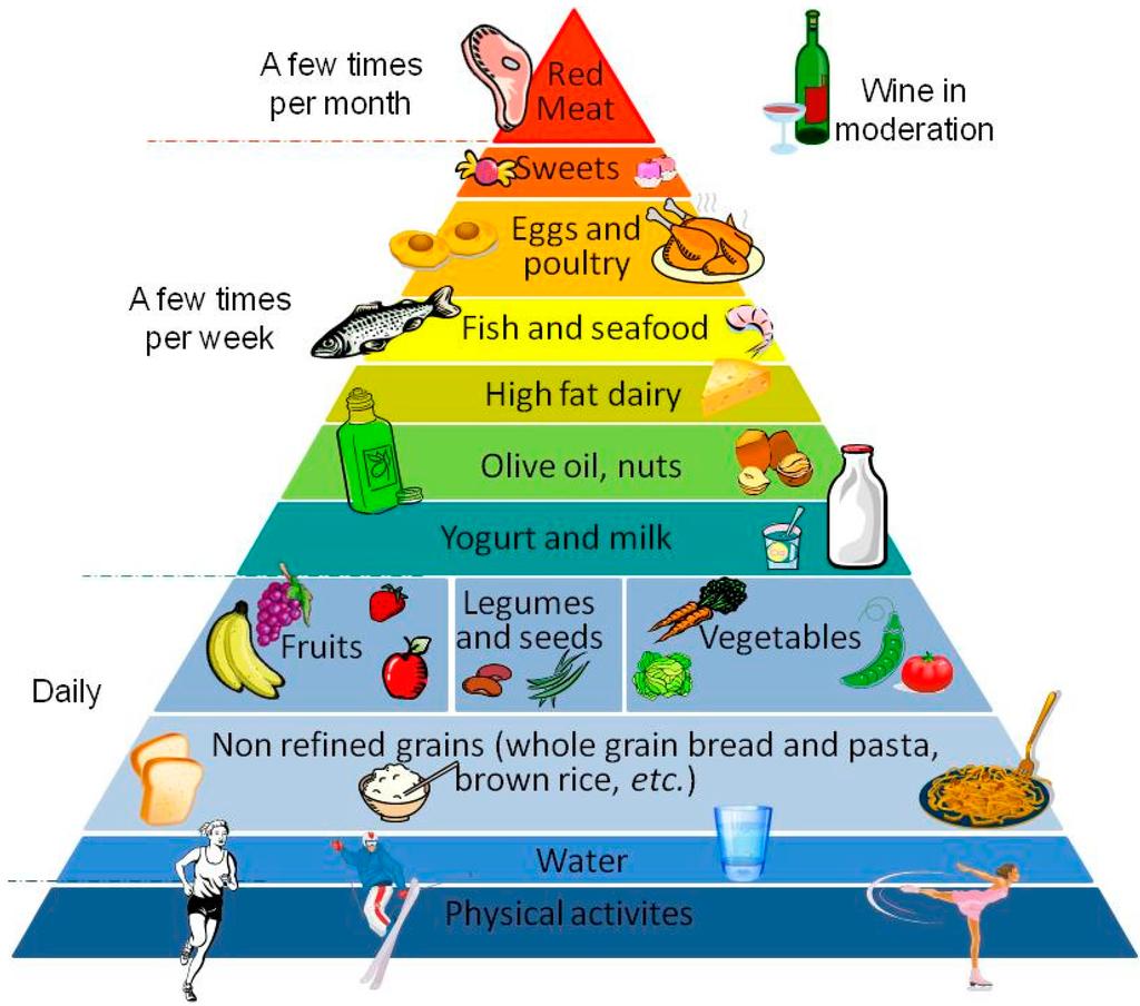 The Mediterranean Food Pyramid