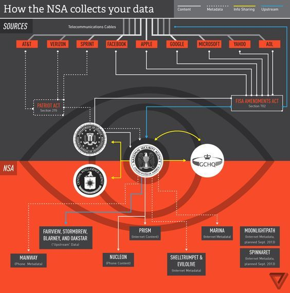 Everything you need to know about PRISM | Extra | Nsa spying