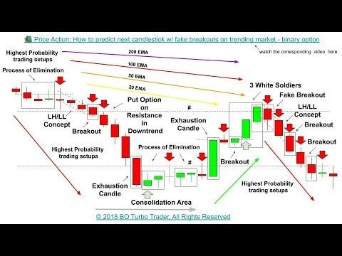 Lossing money on binary options trading