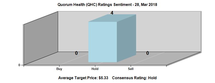 0 39 Eps Expected For Quorum Health Qhc Vista Gold Vgz S Sentiment Is 3 Income Funds Public Education Stock Market