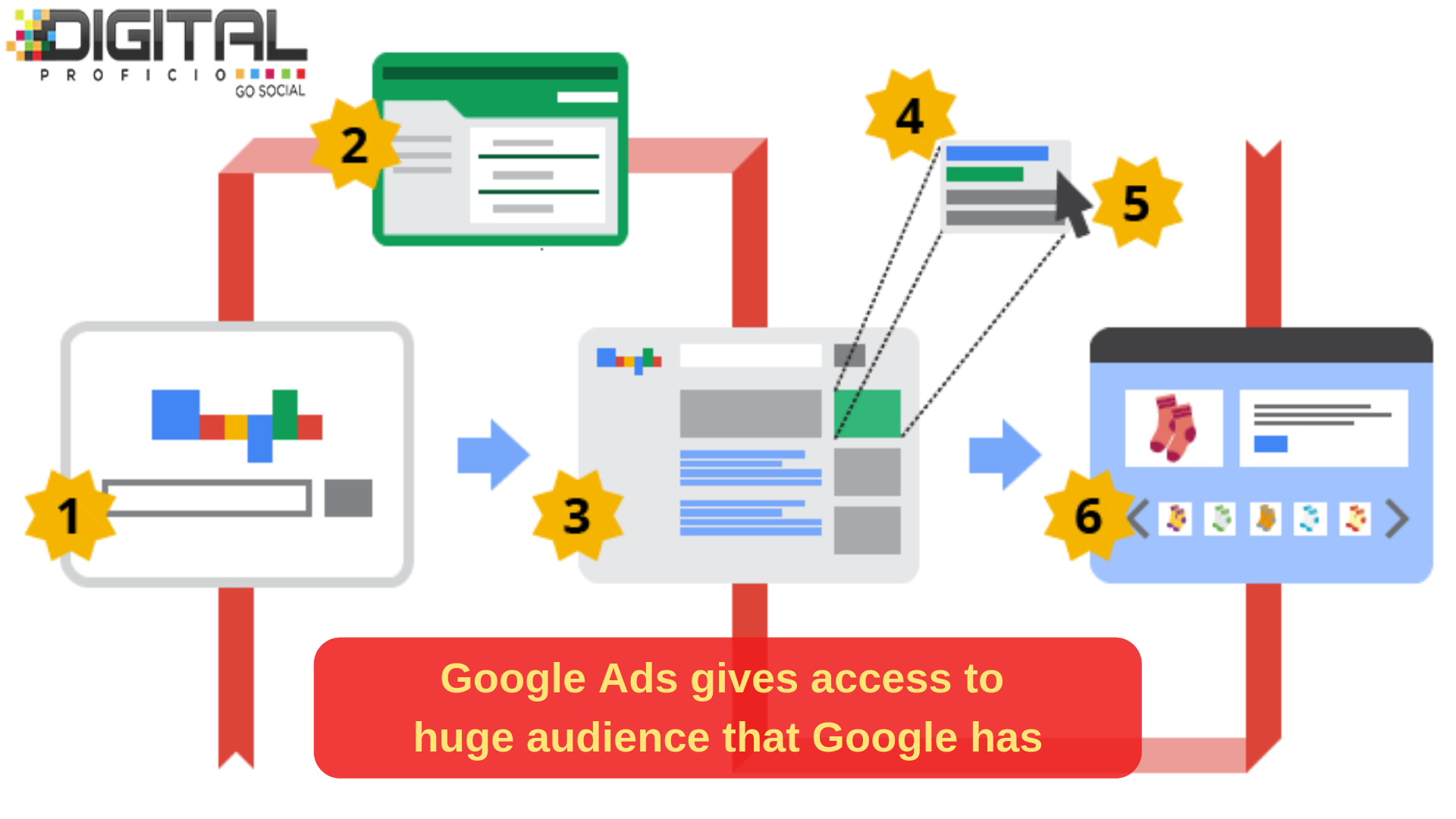 1 Google Ads Campaign Which Is Well Optimized Works Faster For A Business To Get The De Digital Marketing Trends Digital Marketing Company Digital Marketing