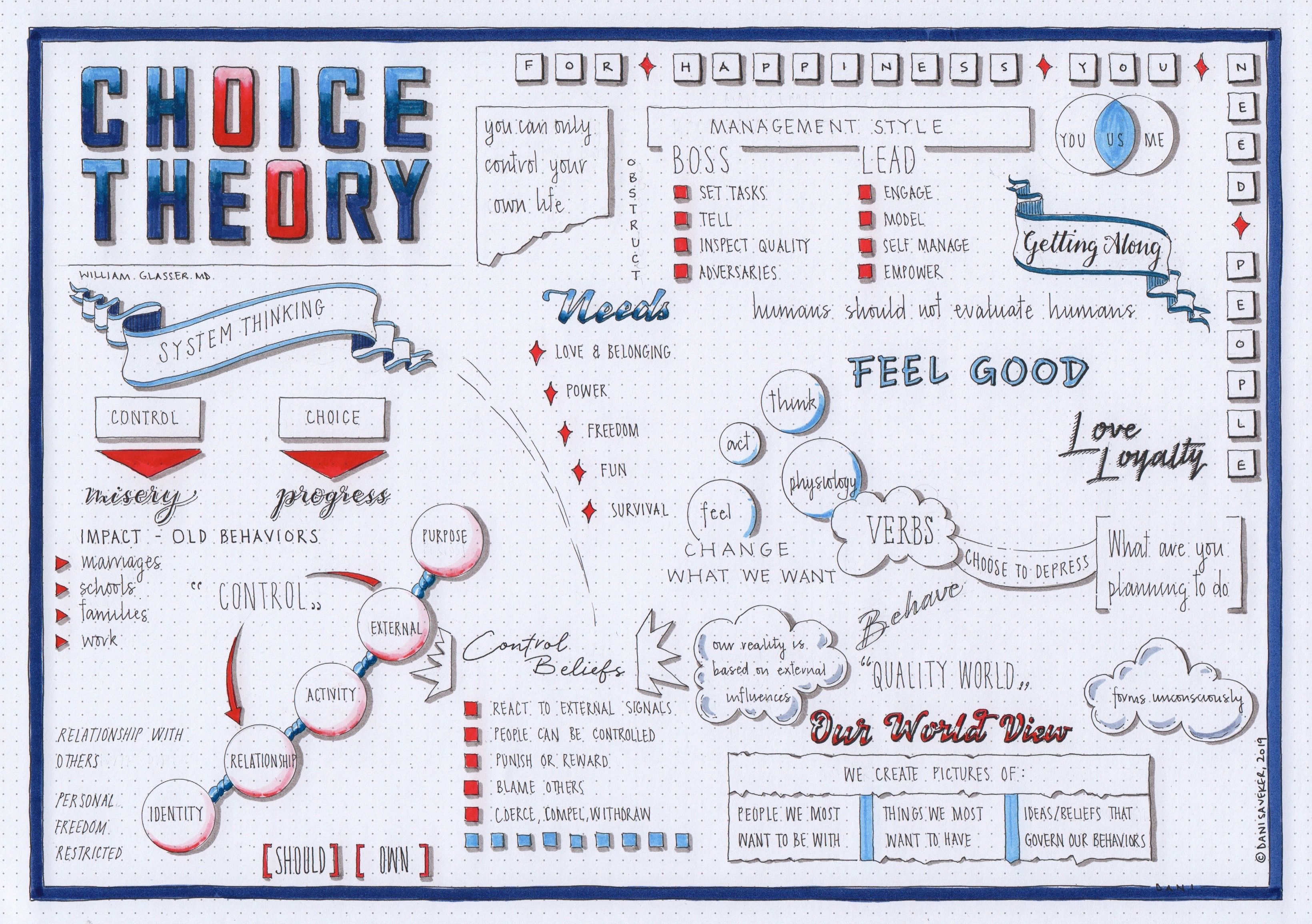 Choice theory william glasser visual synopsis by dani