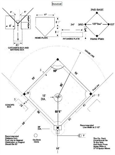 Downloadable Baseball Field Diagram For Coaches And Players