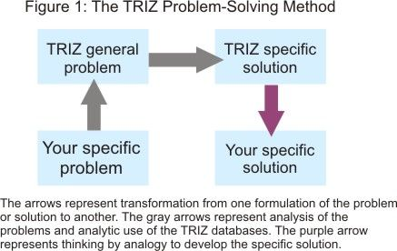 TRIZ - A powerful methodology for creative problem-solving