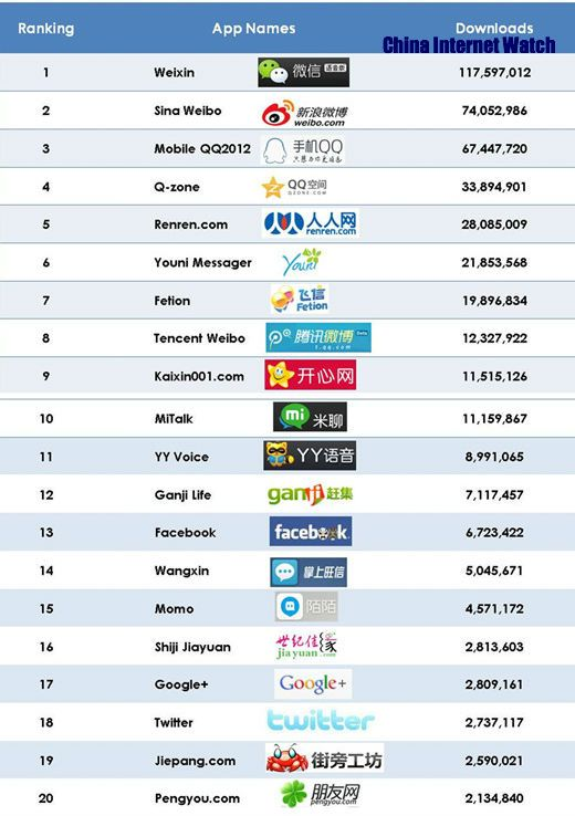 Top 20 Downloaded Android Social Apps in China (With