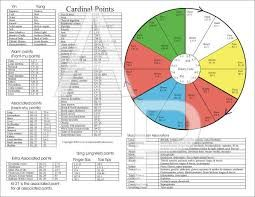 The five element theory is cornerstone of acupuncture and meridian therapy this chart clearly shows relationship elements also poster pinterest rh