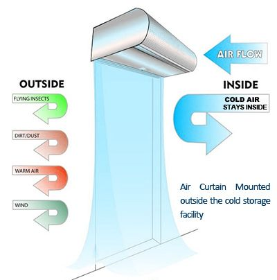 Welcome To Midlink Home Of Air Curtains This Section Intends To