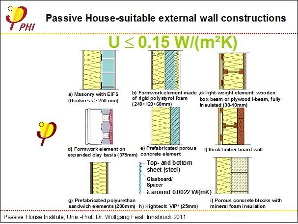 Passive House Suitable Wall Systems Passive House Passive House Design Zero Energy House
