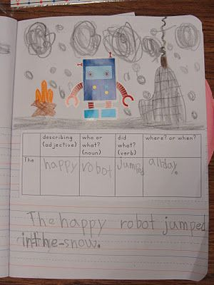 Strategy for writing complete sentences  Perfect for first grade