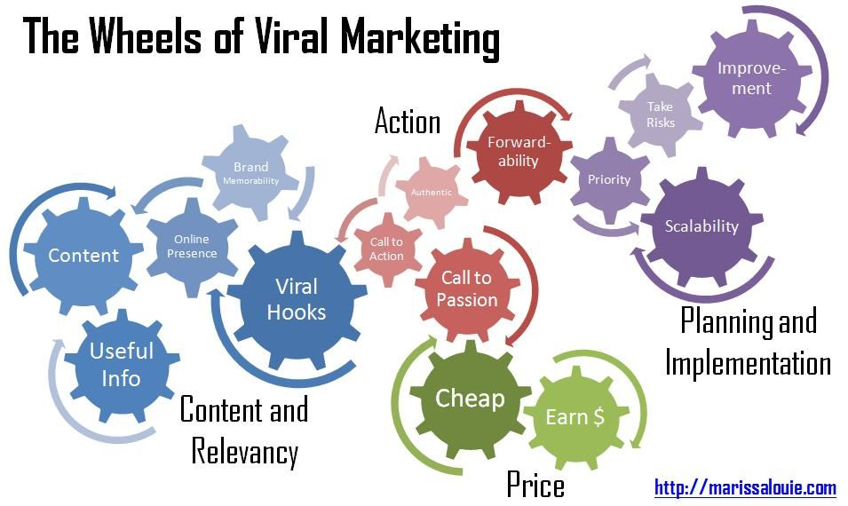 Marketing Solutions on Viral marketing, Marketing techniques and - content marketing plans