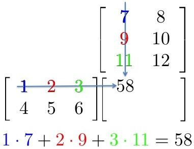 Matrix Multiplication With Images Matrix Multiplication