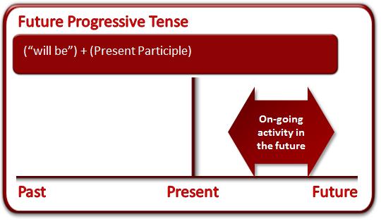 Future Tense Grammar Lesson Future Tense Grammar Lessons Tenses Grammar