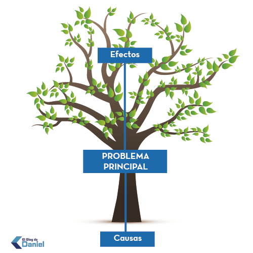 Arbol del problema blog de daniel trabajo social for Investigacion de arboles