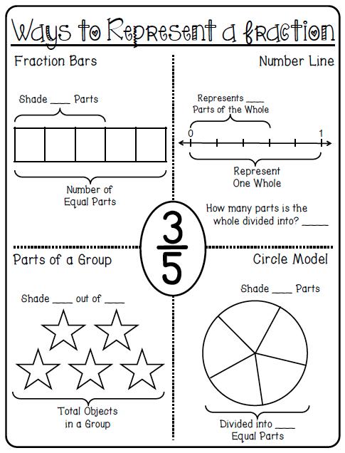80+ Fraction Printables | Lernhilfe und Mathe