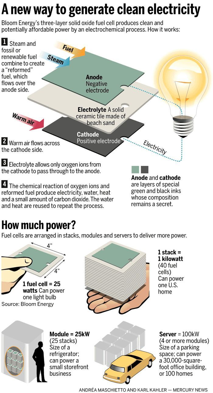 Pin By Ben Burbank On Energy Alternatives Pinterest Bloom Meter Using Calculator Cob Tutorial Electronic Circuit Diagram And Off Grid Communities