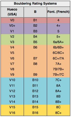 Bouldering Grades I Can Hardly Climb V1 S Time To Start Doing
