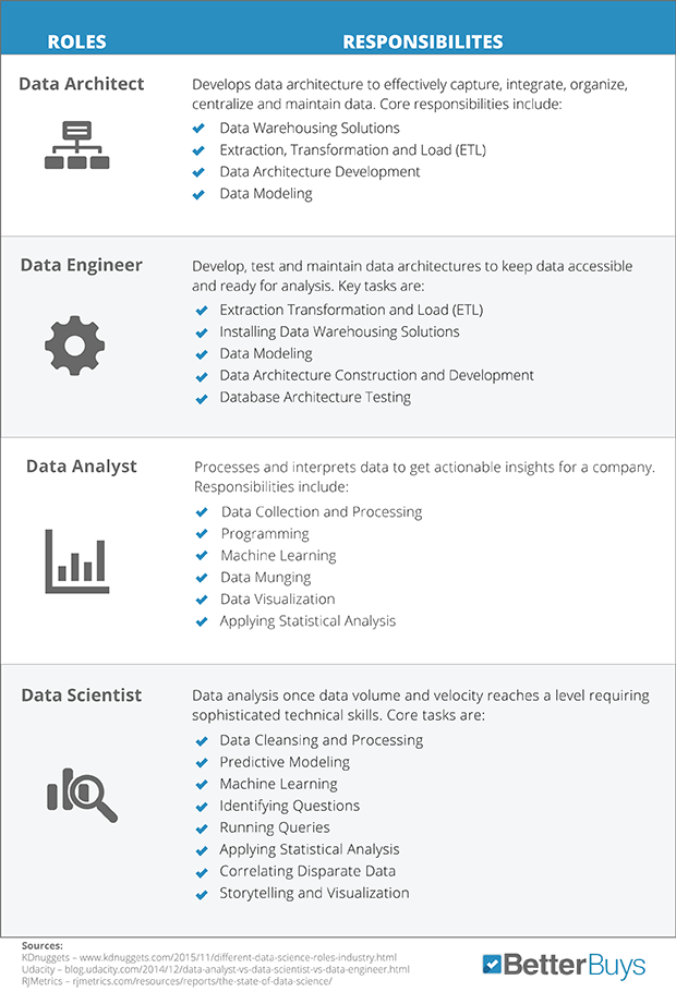 What S The Difference Between Data Science Roles Data