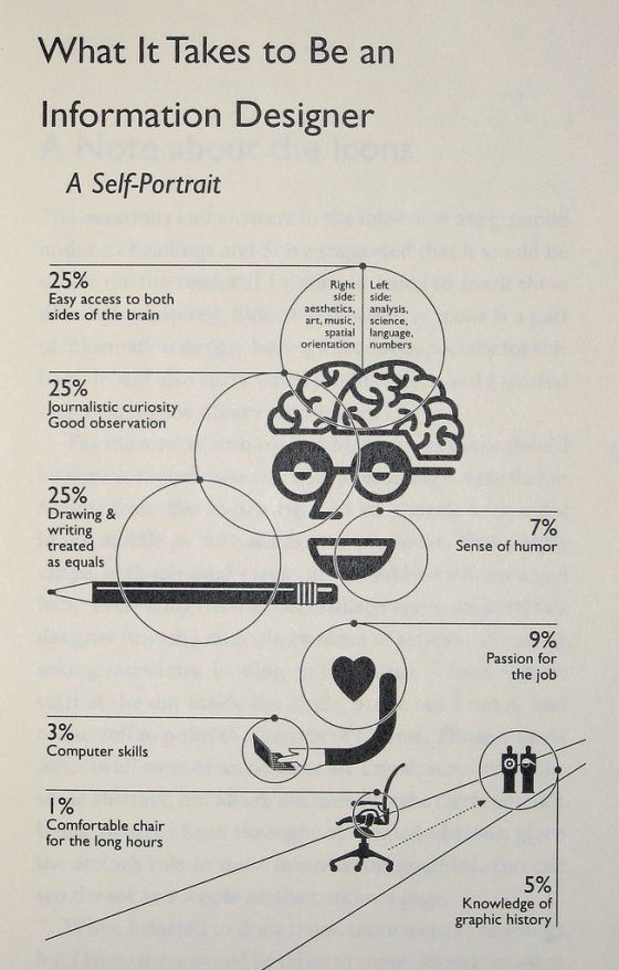 What it Takes to be an Information Designer: is a self portrait by Nigel Holmes. It represents his perspective on Information Design ad can say more about the designer than the design. This is an example of Communication Design.
