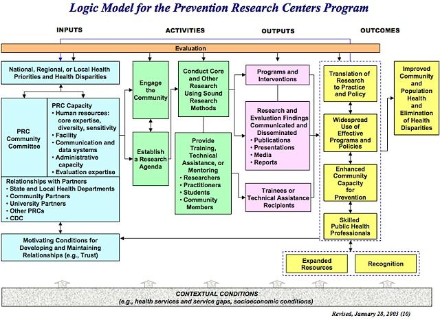 evaluation logic model template - cdc logic models google search community benefit work